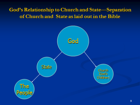 A biblical and historical Baptist principle is that God desires separation of church and state, not separation of God and church or separation ofSeparationOFChurchAndState10 God and state. Study Jerald Finney's writings and/or audio teachings to discover the truth about and how to apply the principle.