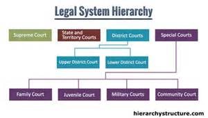 HierarchyOfLaw